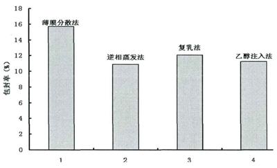 传统制备方法对维生素C脂质体包封率的影响.png