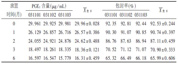 PGE1脂质体加速试验稳定性考察结果.png