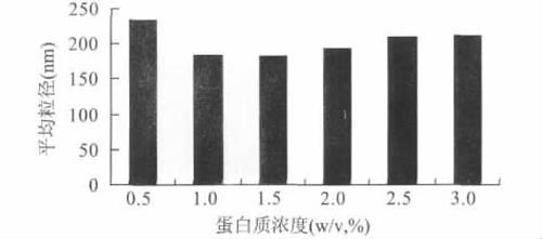 不同蛋白浓度制备的纳米乳液的粒径变化