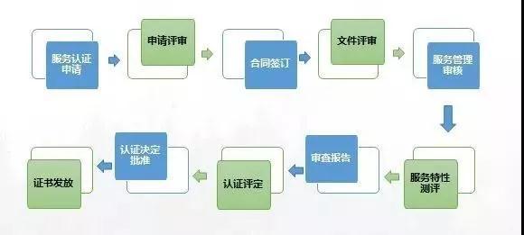 售后服务认证流程.jpg