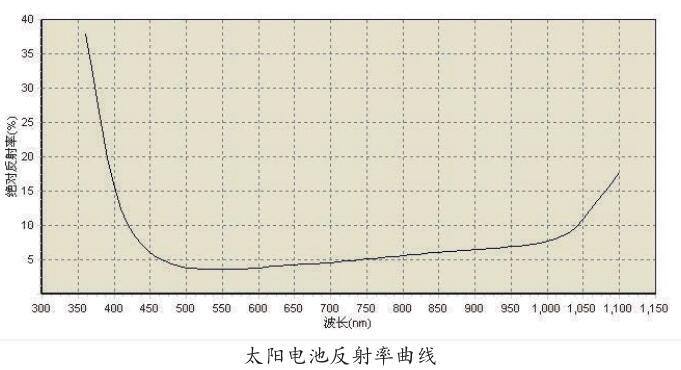 太阳电池反射率响应曲线.jpg