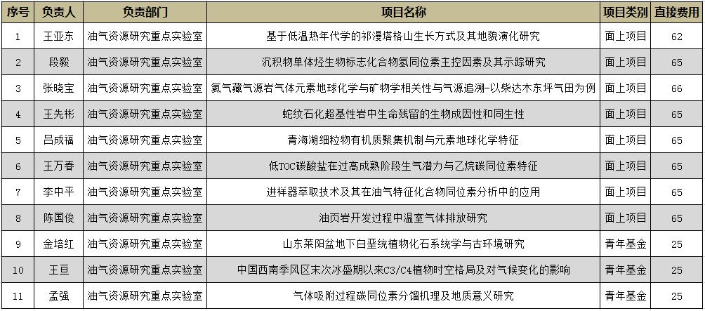 2019年油气资源研究重点实验室国家基金资助名单.png