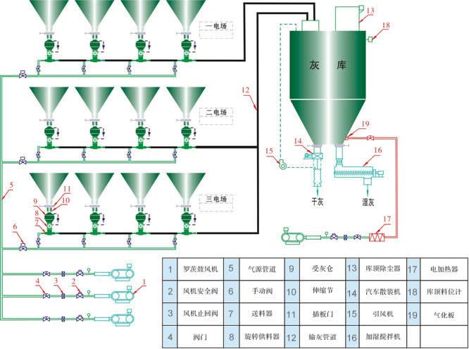 消石灰喷射器流程图