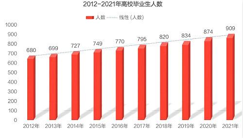 2012-2021高效毕业生趋势_meitu_2.jpg
