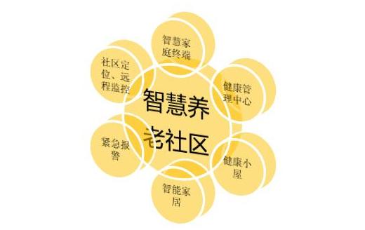 """智慧养老社区成为""""60后""""新潮流"""
